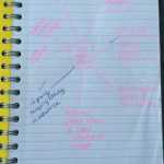 Blogging mind map